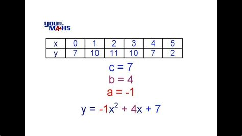 Quadratic Equation from Tables 2 - YouTube