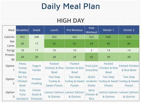 Customized Bodybuilding Meal Plan: Your Plan to Build