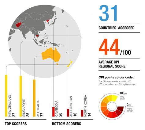 Transparency International report on Asia Pacific: Little