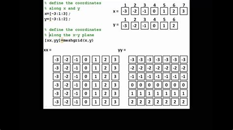 Using the meshgrid command in MATLAB - YouTube