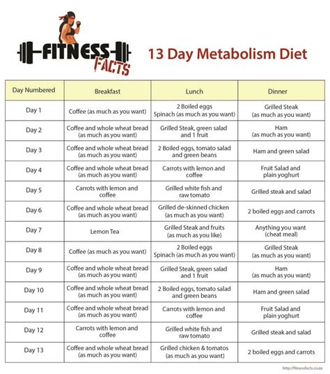 13 Day Metabolism Diet is a diet to change metabolism