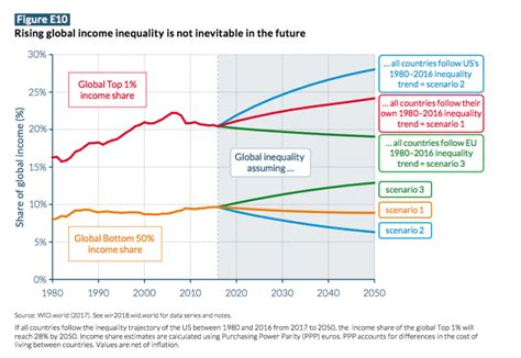 Recently Noted: World Inequality Report 2018 - findings