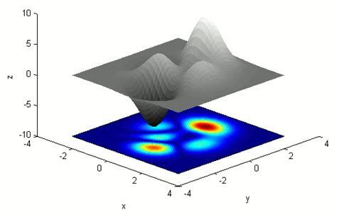 Show an image in a MATLAB 3D surface plot with a separate