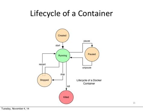How To Restart Docker Container In Linux - About Dock