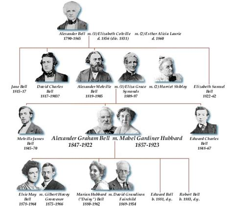 Alexander Melville Bell | Family Tree | Articles and