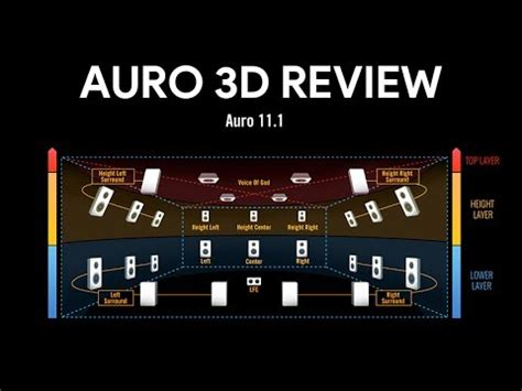 Is Auro 3D more immersive then Dolby Atmos & DTS:X ? - YouTube