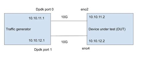Linux Kernel and Measuring network throughput